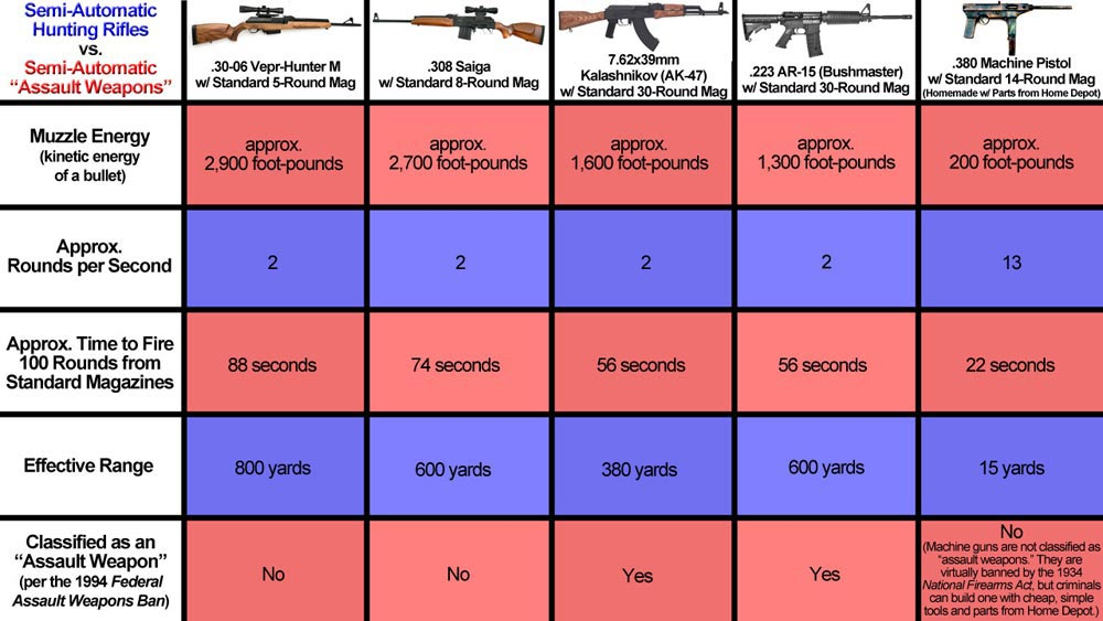 "Comparison between various ""assault weapons"" and semiautomatic hunting rifles."