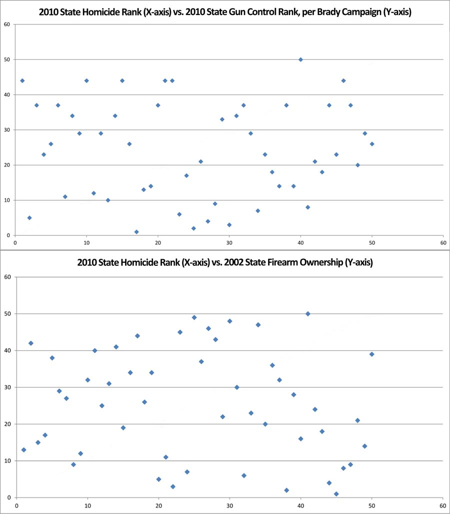 A comparison of state homicide rates to state gun ownership rates and state gun laws.