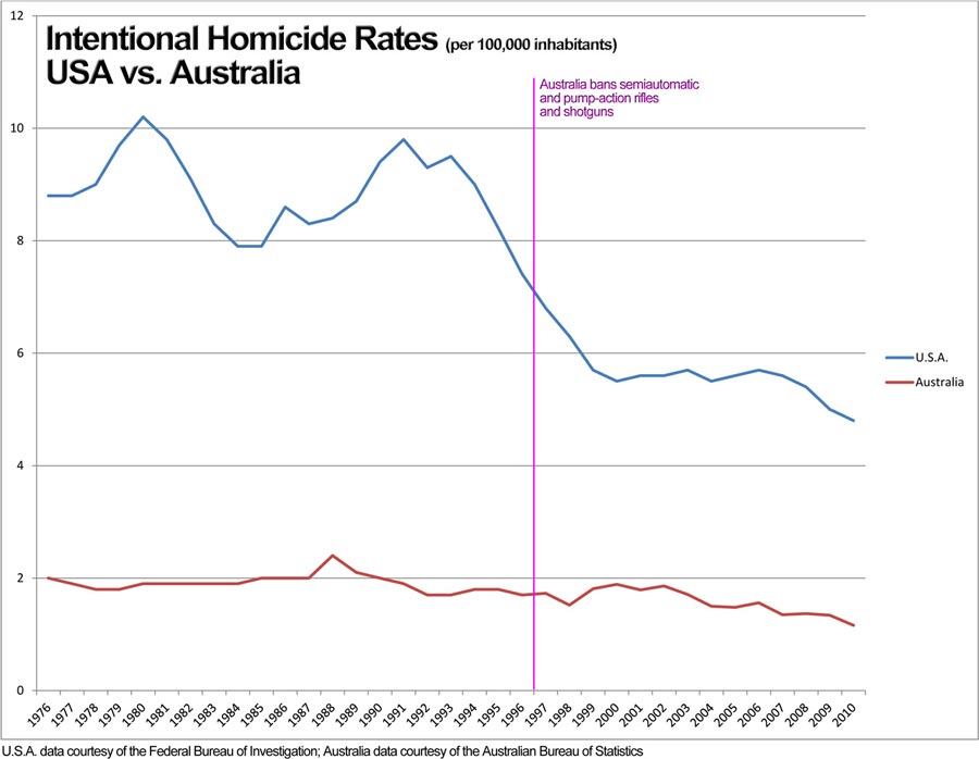 Comparison of homicide rates in the United States and Australia.