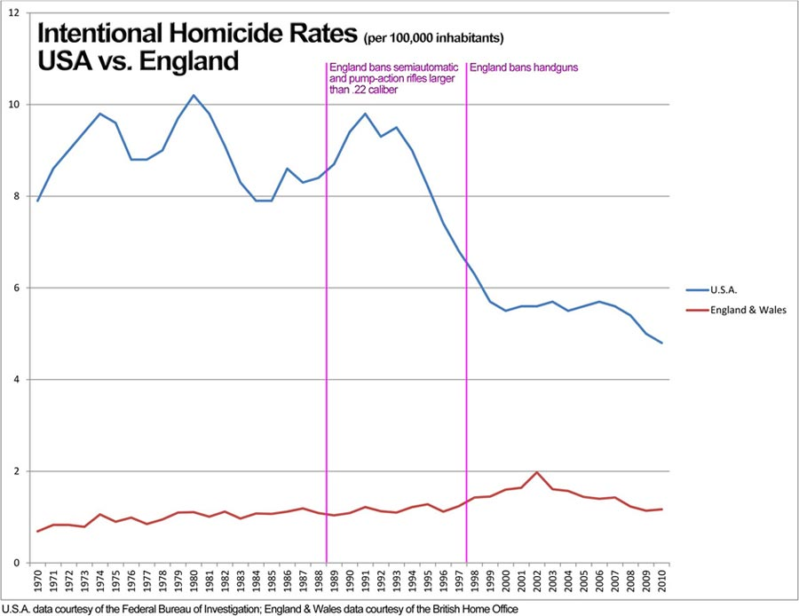 Comparison of homicide rates in the United States and England.