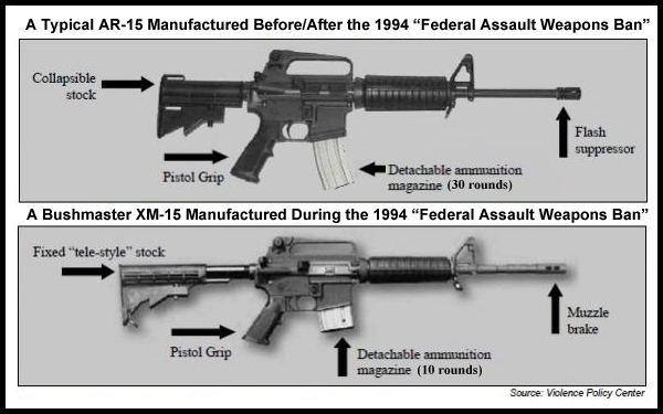"This is a comparison between the AR-15 rifles available before and after the 1994 ""Federal Assault Weapons Ban"" and the XM-15 (AR-15 clone) rifles available during the ban."